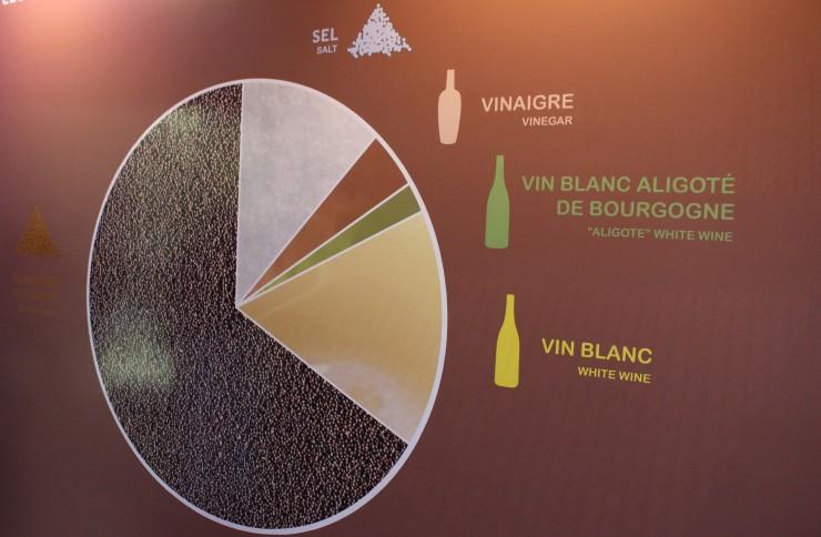 Esquema de quantidades proporcionais dos ingredientes que compõe a tradicional mostarda de Dijon
